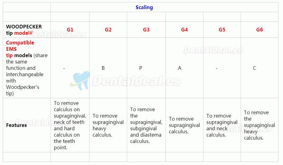 10Pcs Woodpecker Punta endodóntica de escalador ultrasónico Cavitron compatible con EMS E1 E2 E3 E3D E4 E4D E5 E5D E8 E9 E10D E11 E11D E14